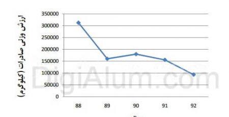 صادرات پروفیل آلومینیوم