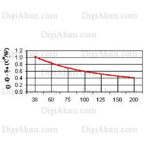 هیت سینک آلومینیوم HSP28