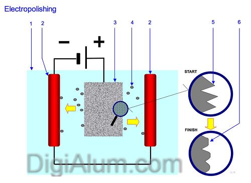 مکانیزم الکترو پولیشینگ