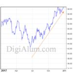 نوسانات قیمت آلومینیوم