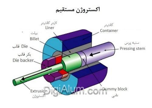 قطعات دستگاه پرس اکستروژن آلومینیوم